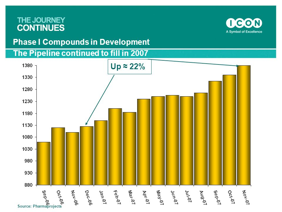 Phase I Compounds in Development