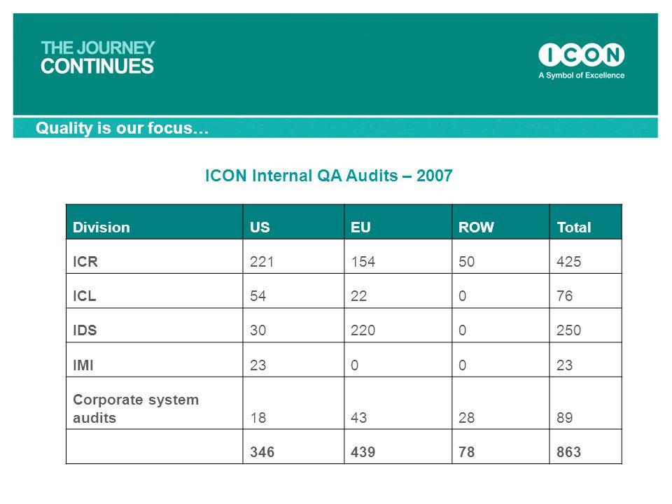 ICON Internal QA Audits – 2007