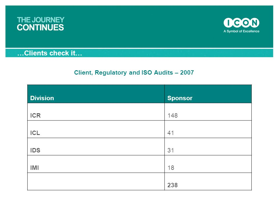 …Clients check it… Client, Regulatory and ISO Audits – 2007 Division