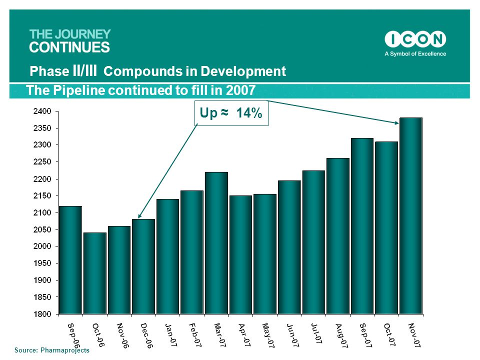 Phase II/III Compounds in Development