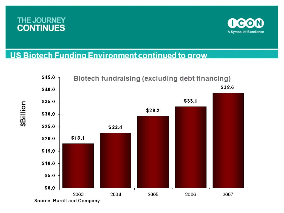 US Biotech Funding Environment continued to grow