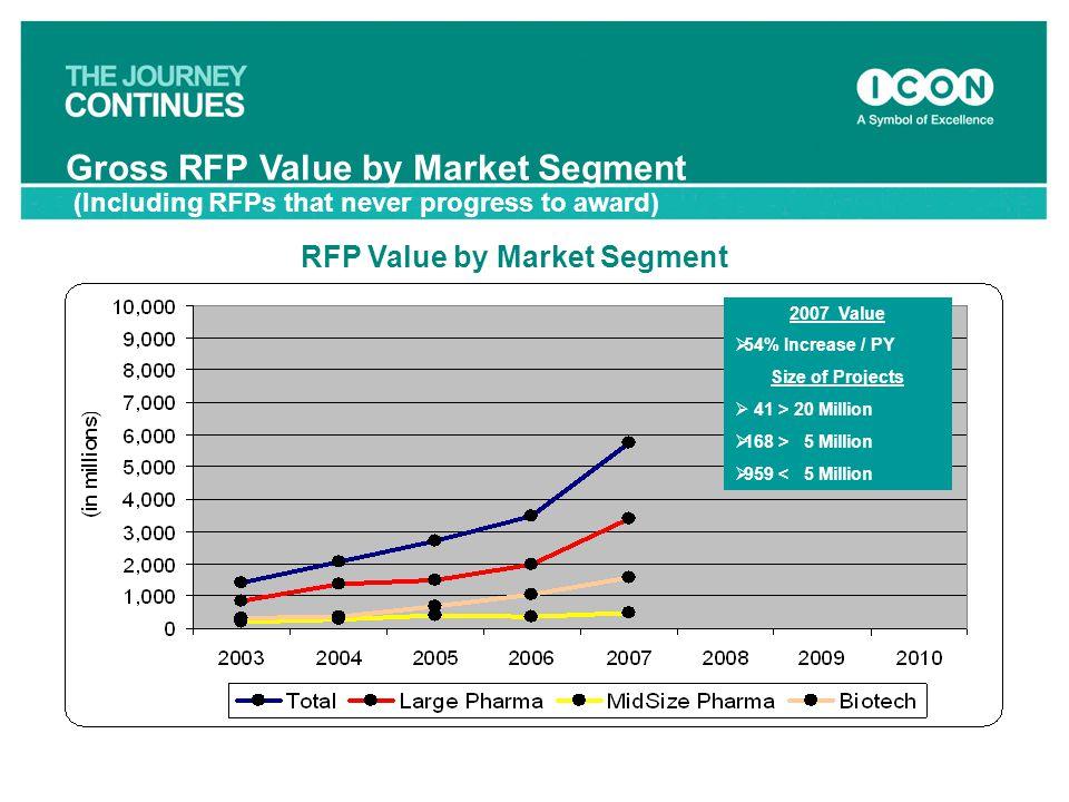 Gross RFP Value by Market Segment
