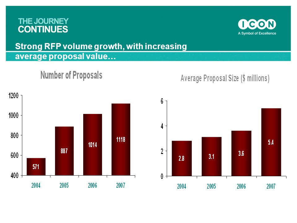Strong RFP volume growth, with increasing average proposal value…