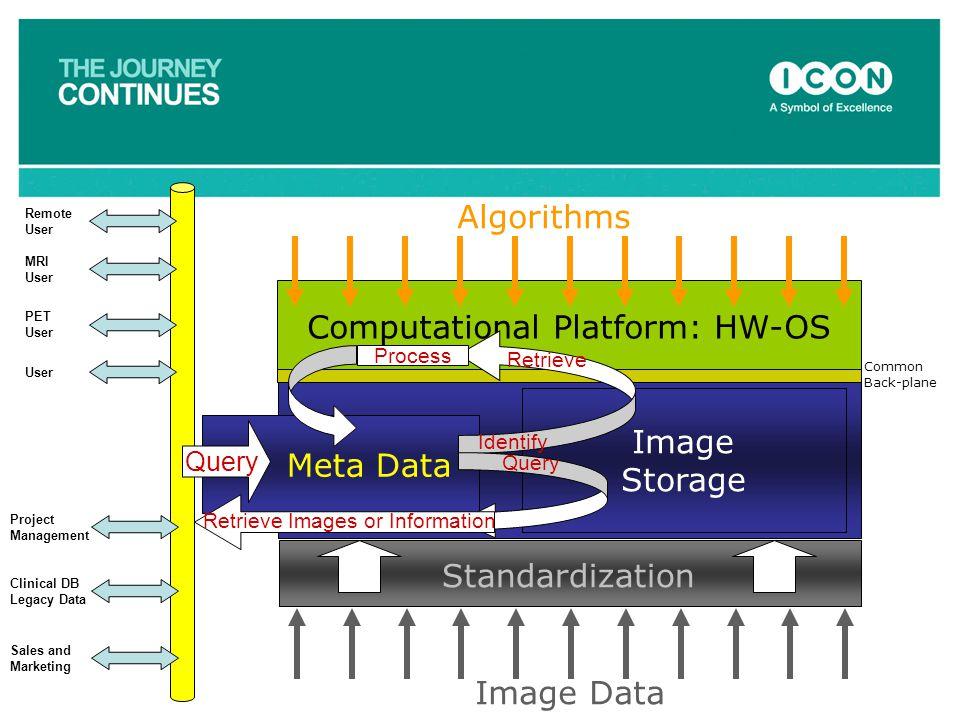 Computational Platform: HW-OS