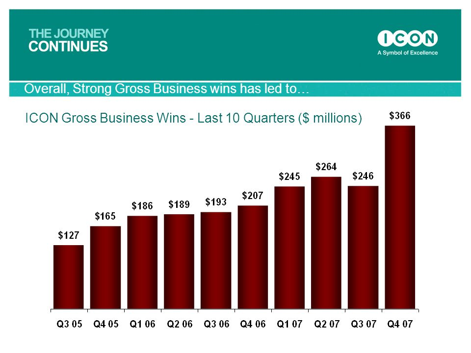 Overall, Strong Gross Business wins has led to…
