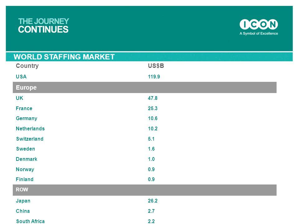 WORLD STAFFING MARKET Country US$B Europe USA 119.9 UK 47.8 France