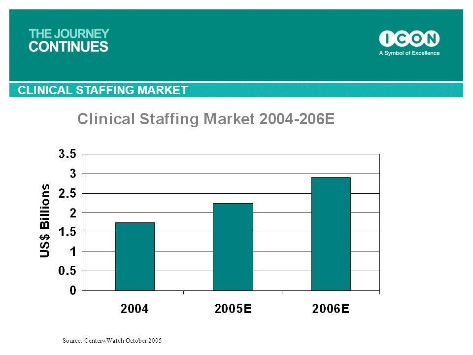 CLINICAL STAFFING MARKET