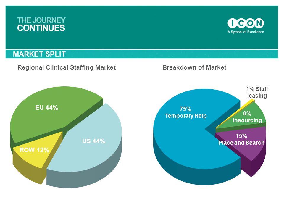 MARKET SPLIT Regional Clinical Staffing Market Breakdown of Market