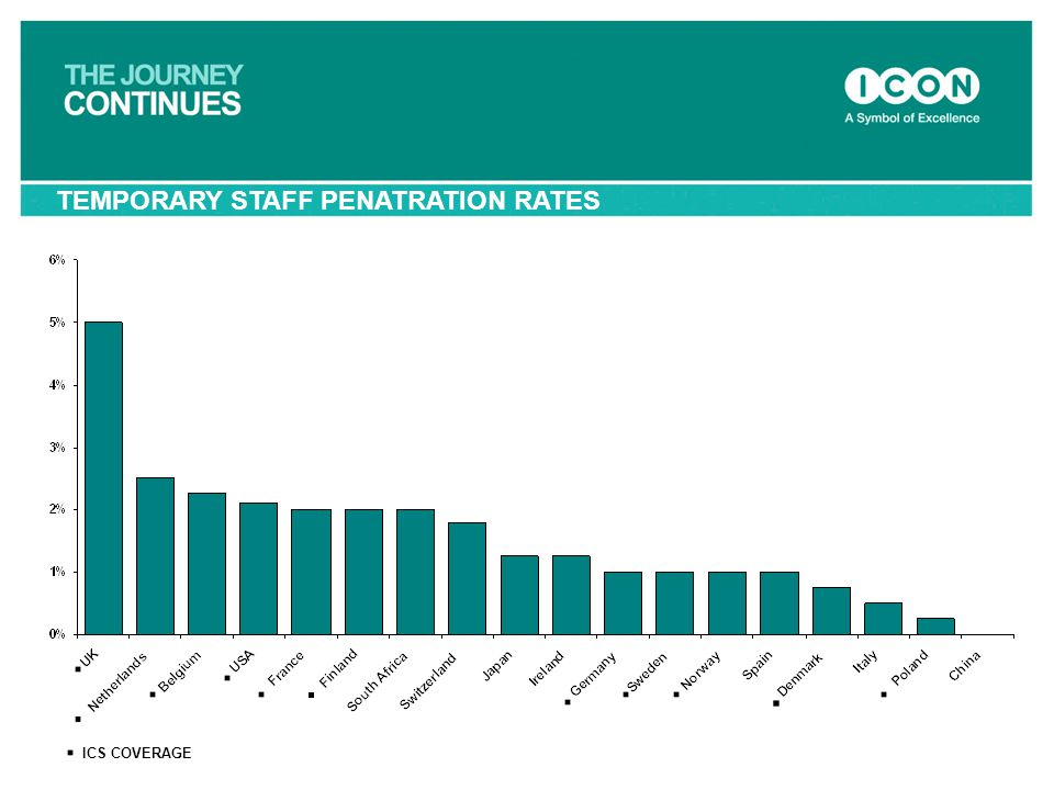 TEMPORARY STAFF PENATRATION RATES