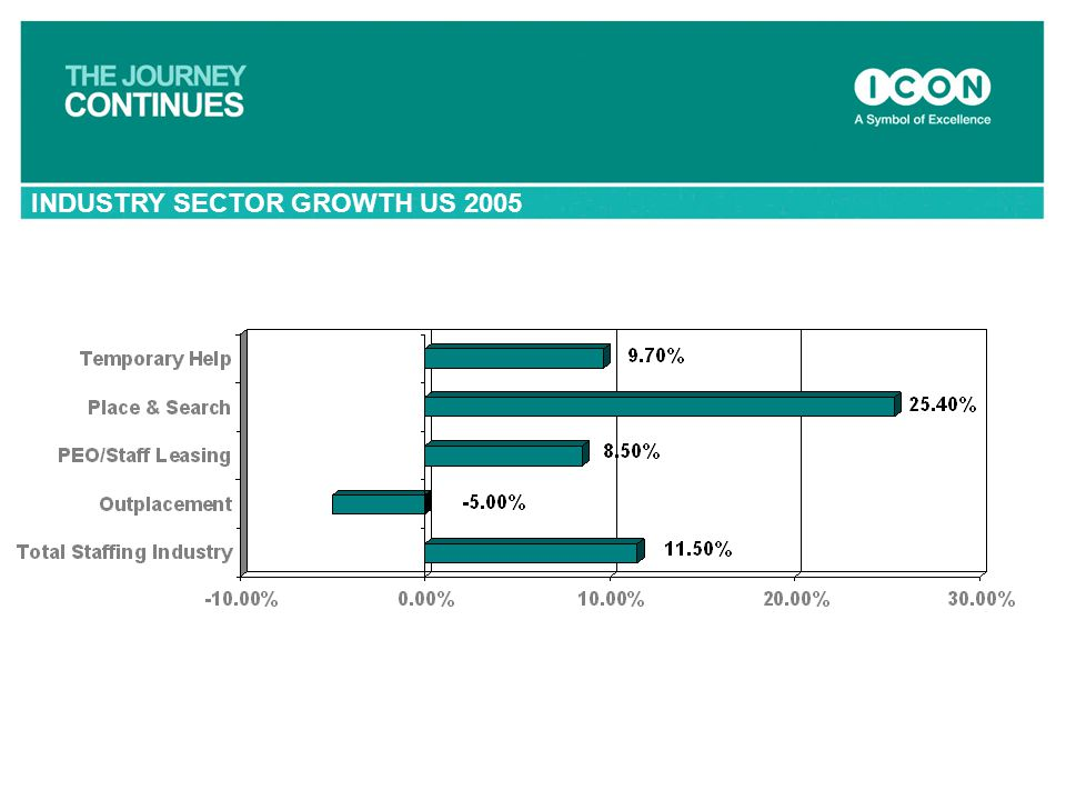 INDUSTRY SECTOR GROWTH US 2005