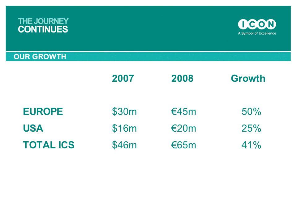 2007 2008 Growth EUROPE $30m €45m 50% USA $16m €20m 25%