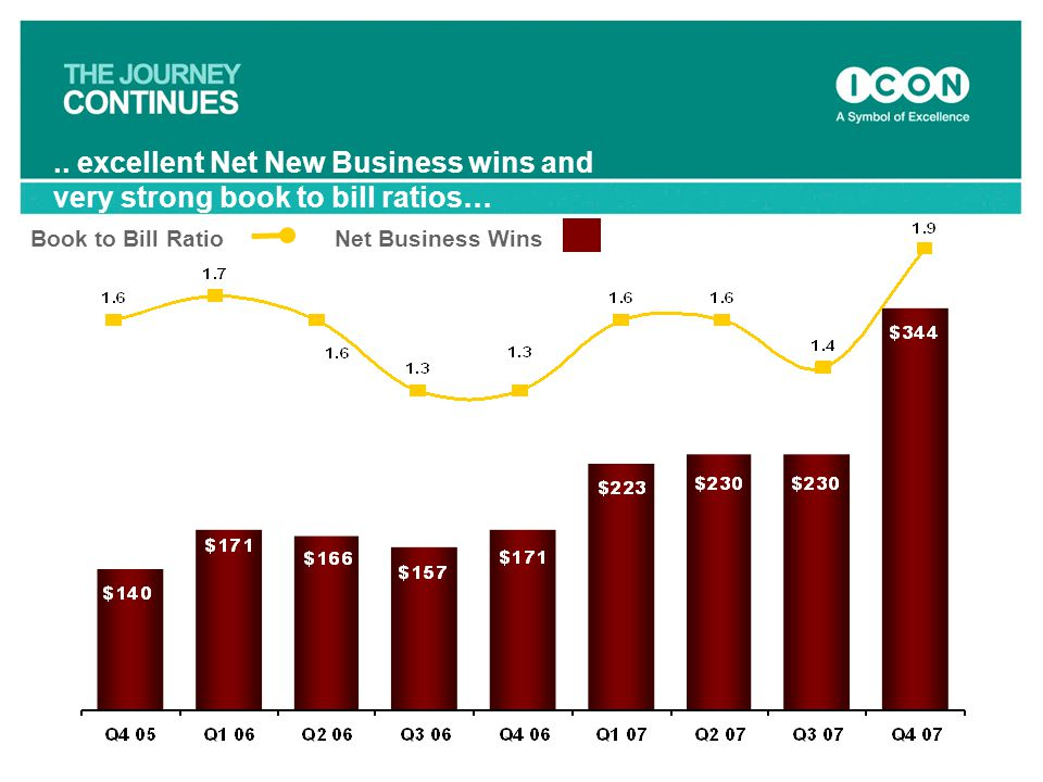 .. excellent Net New Business wins and very strong book to bill ratios…