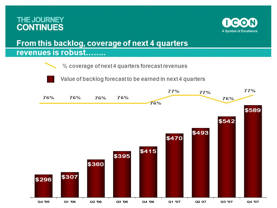 From this backlog, coverage of next 4 quarters revenues is robust……..