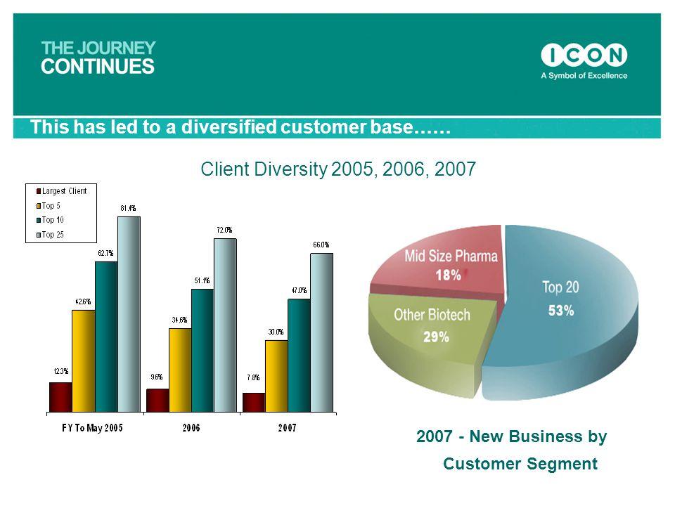 2007 - New Business by Customer Segment