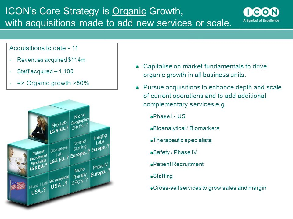 ICON's Core Strategy is Organic Growth, with acquisitions made to add new services or scale.