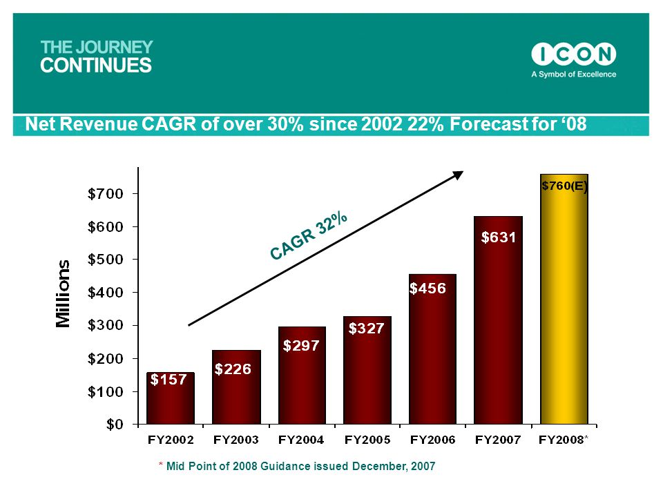 Net Revenue CAGR of over 30% since 2002 22% Forecast for '08