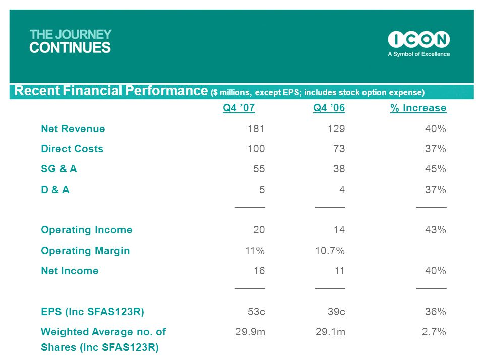 Recent Financial Performance ($ millions, except EPS; includes stock option expense)