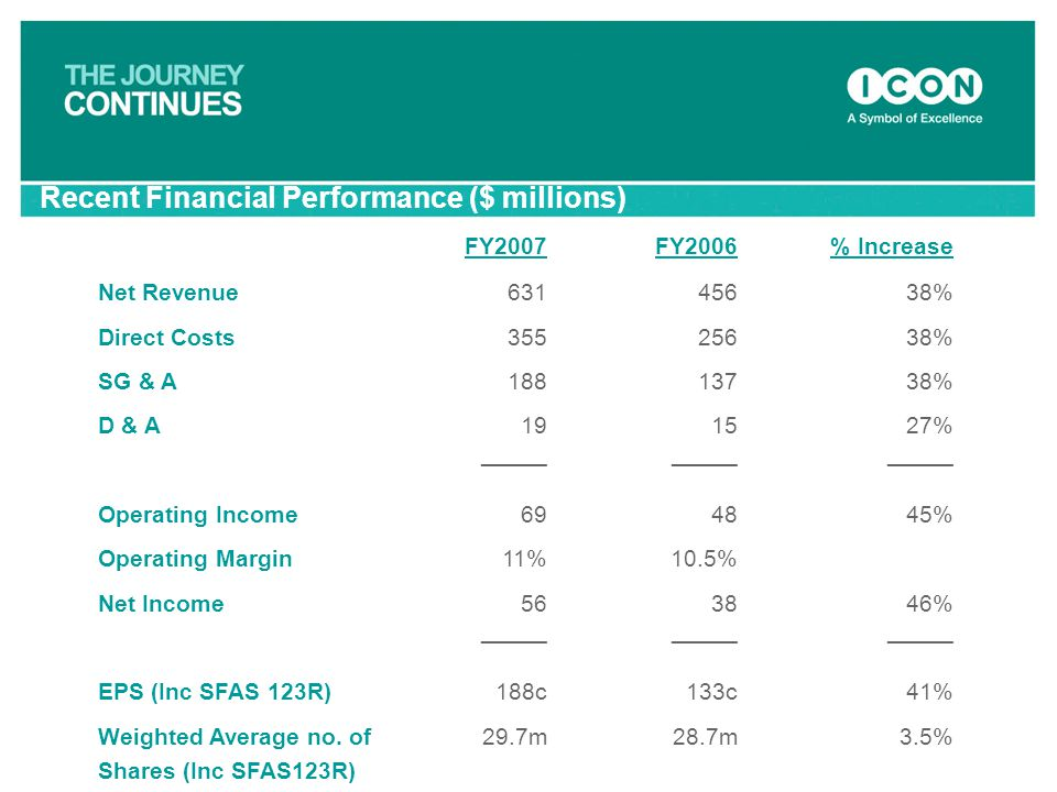 Recent Financial Performance ($ millions)
