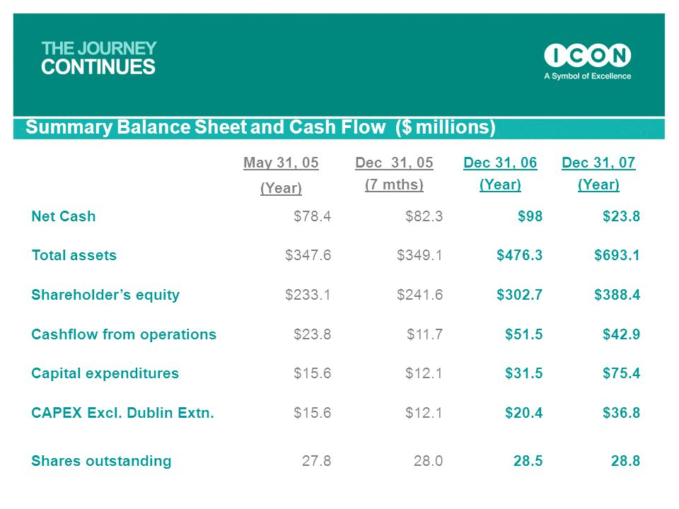 Summary Balance Sheet and Cash Flow ($ millions)