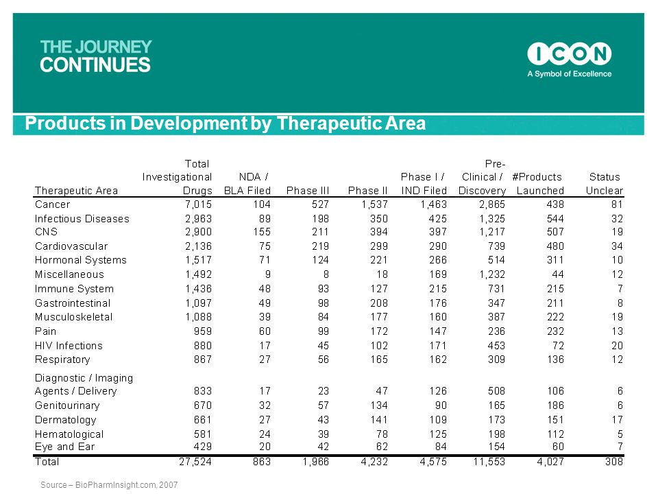 Products in Development by Therapeutic Area
