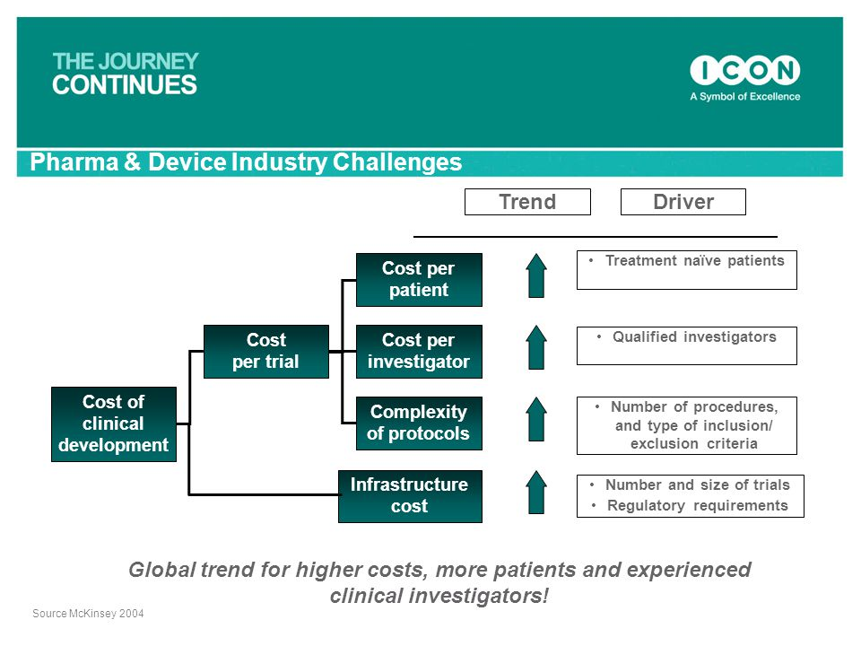 Pharma & Device Industry Challenges