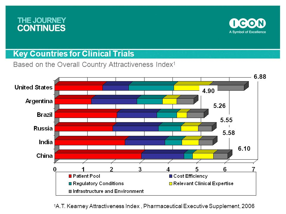 Key Countries for Clinical Trials Based on the Overall Country Attractiveness Index1