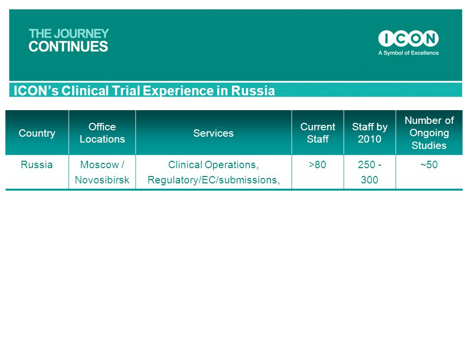 ICON's Clinical Trial Experience in Russia
