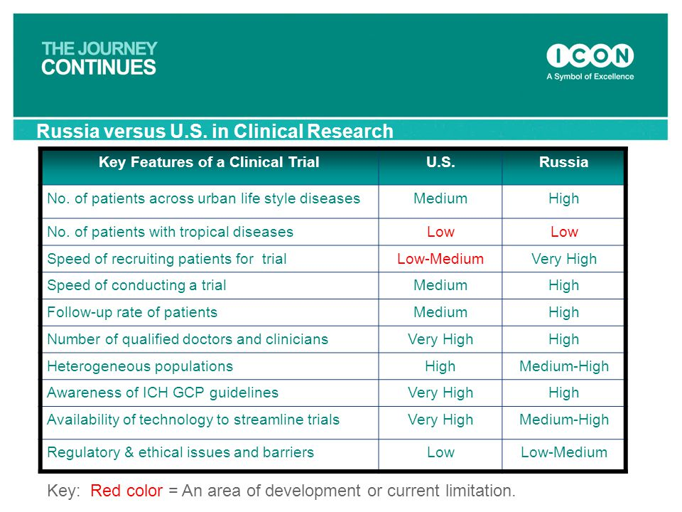 Key Features of a Clinical Trial