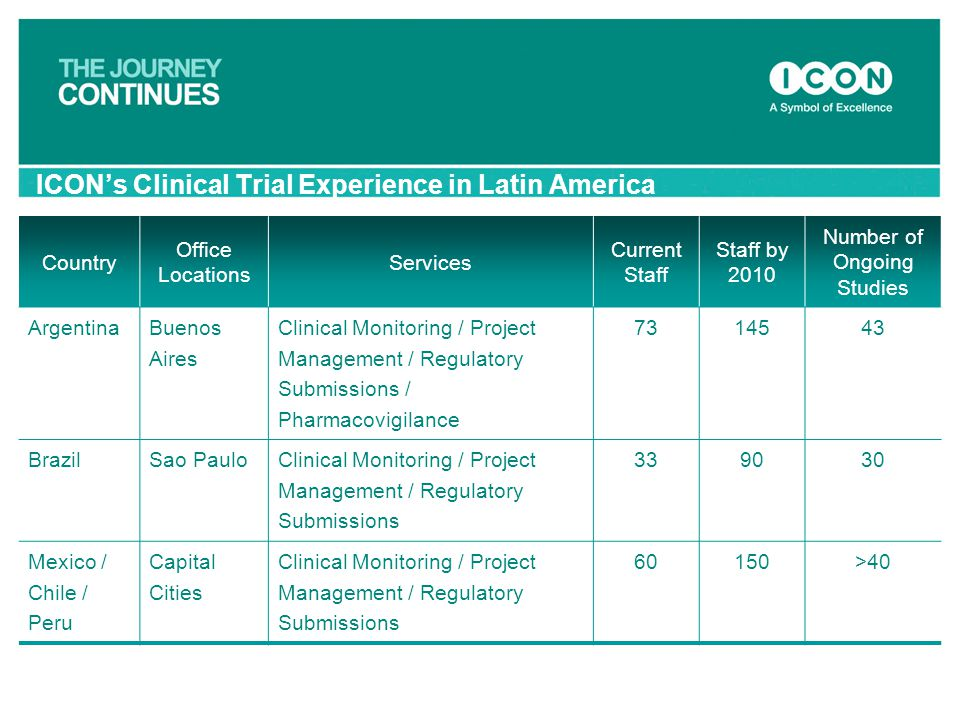 ICON's Clinical Trial Experience in Latin America