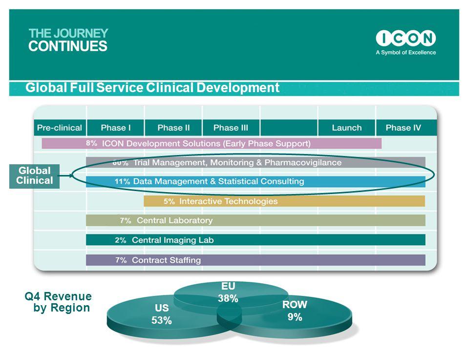 Global Full Service Clinical Development