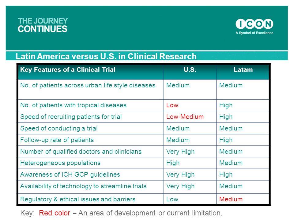 Latin America versus U.S. in Clinical Research