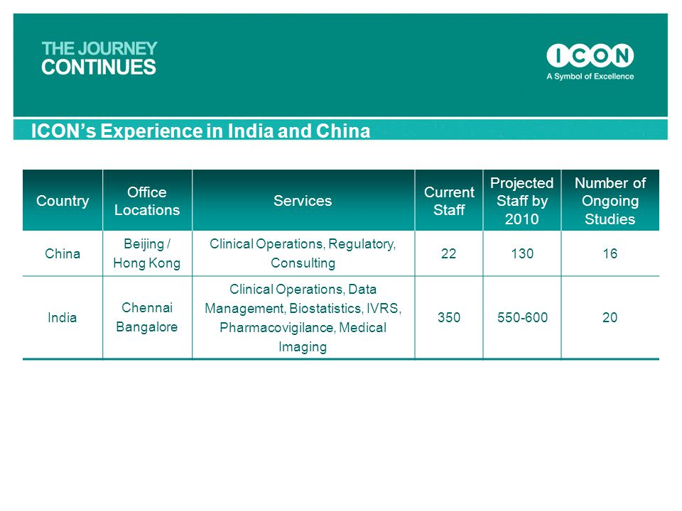 ICON's Experience in India and China