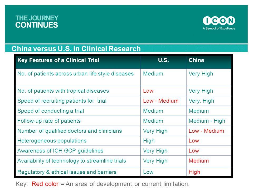 China versus U.S. in Clinical Research