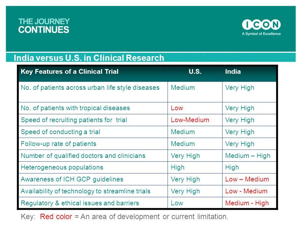 India versus U.S. in Clinical Research