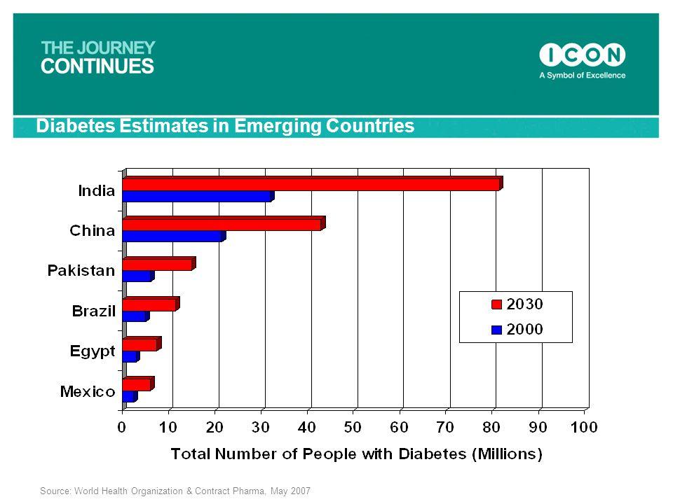 Diabetes Estimates in Emerging Countries