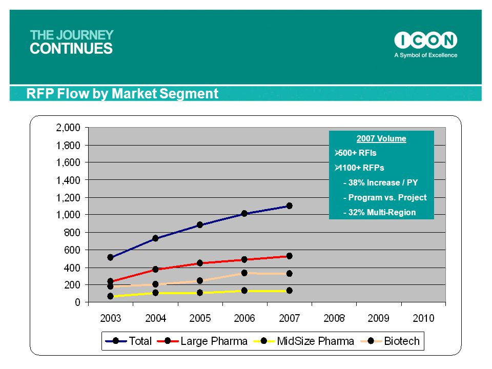 RFP Flow by Market Segment