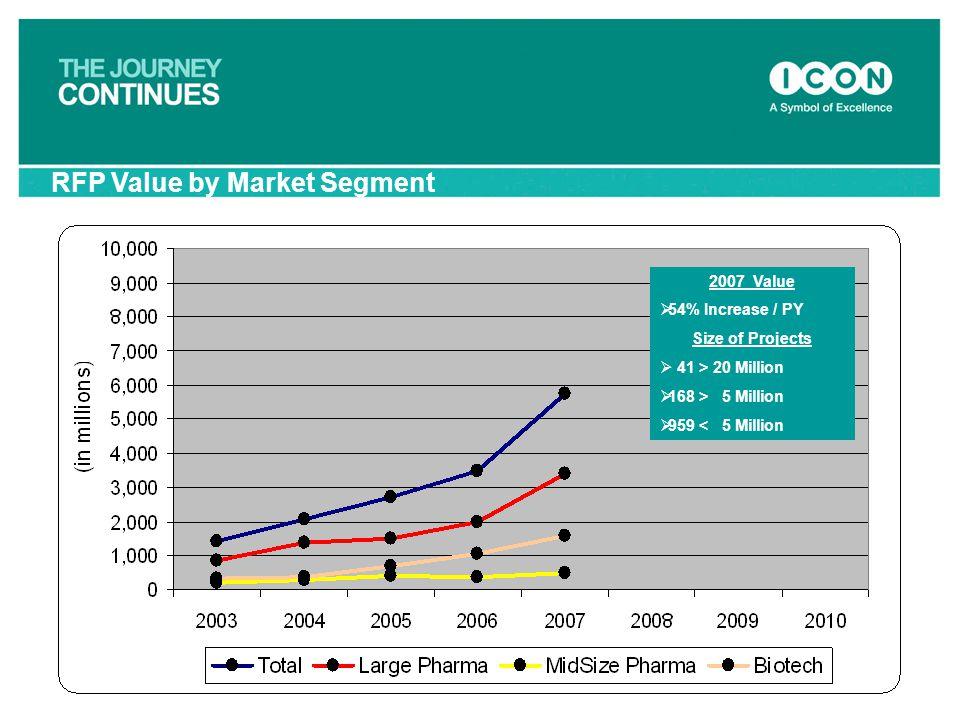 RFP Value by Market Segment