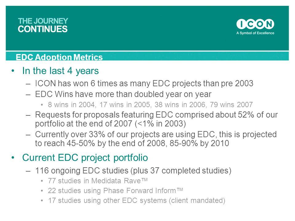 Current EDC project portfolio