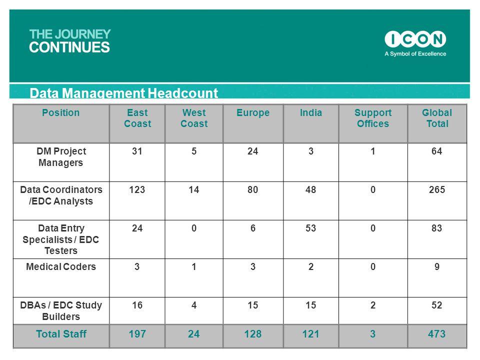 Data Management Headcount