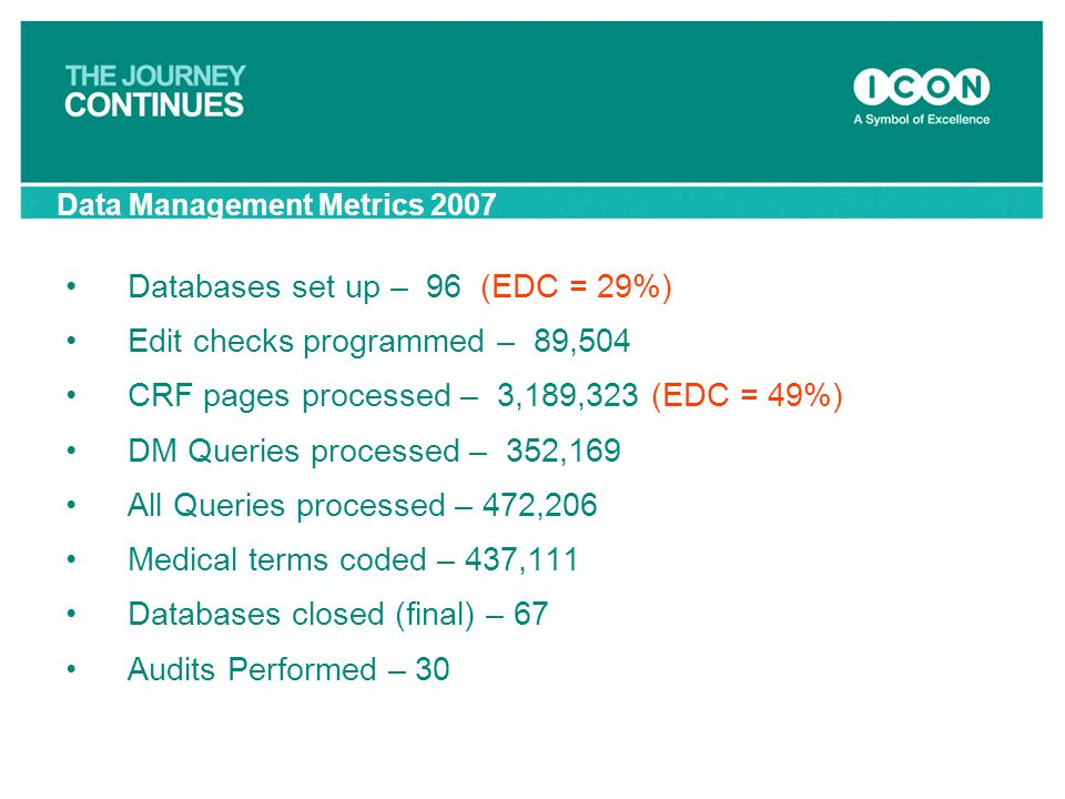 Data Management Metrics 2007