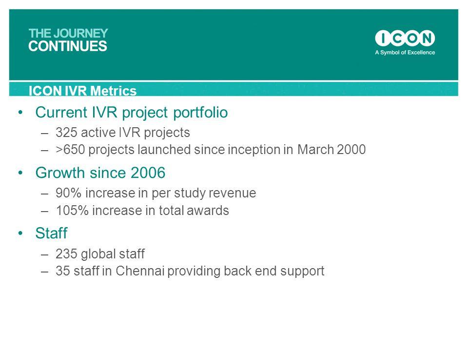 Current IVR project portfolio