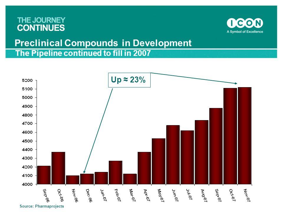 Preclinical Compounds in Development