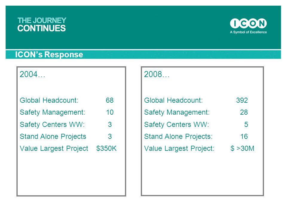 ICON's Response 2004… 2008… Global Headcount: 68 Safety Management: 10
