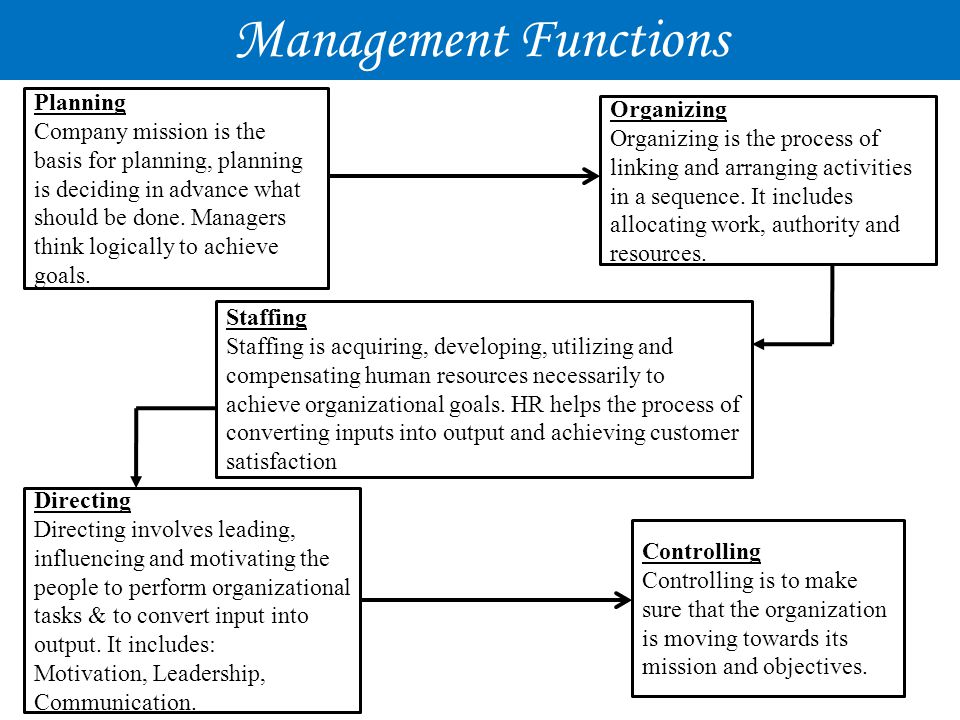 Management Functions Planning Organizing