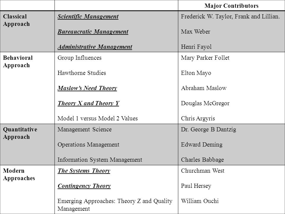 contribution of elton mayo management theory to modern management Contributions to modern management elton mayo's theory of motivations & contributions to theories, principles & contributions to management related study.