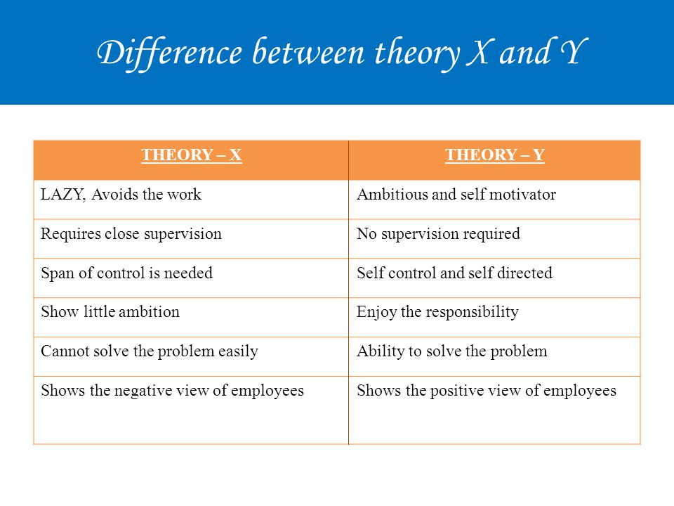 Difference between theory X and Y