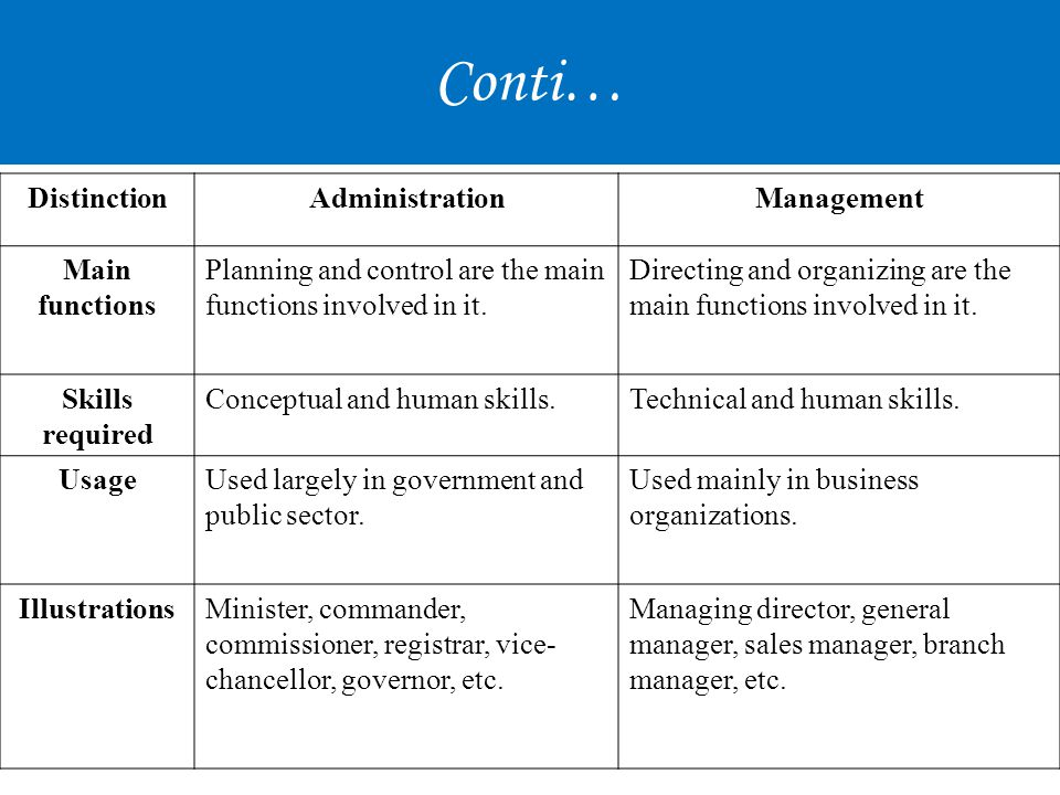 Conti… Distinction Administration Management Main functions