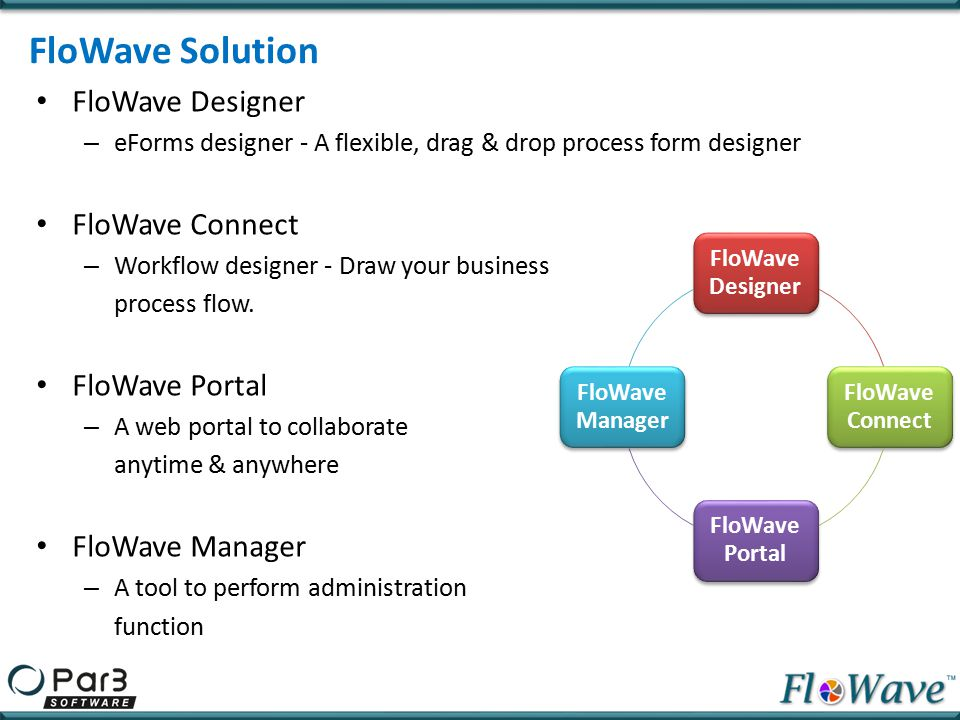 FloWave Solution FloWave Designer FloWave Connect FloWave Portal