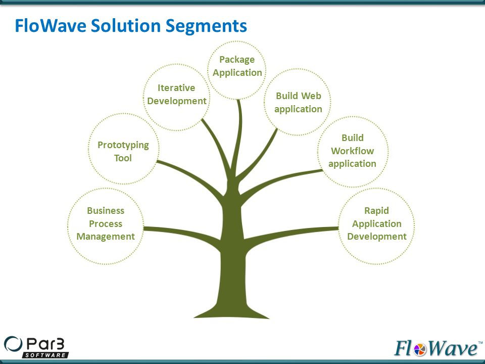 FloWave Solution Segments