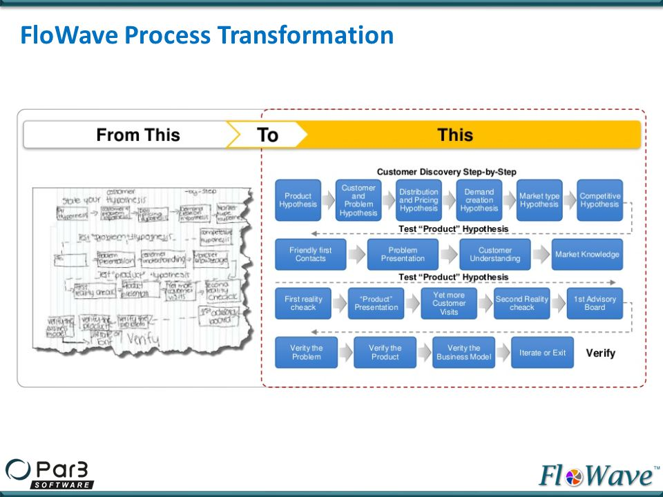 FloWave Process Transformation